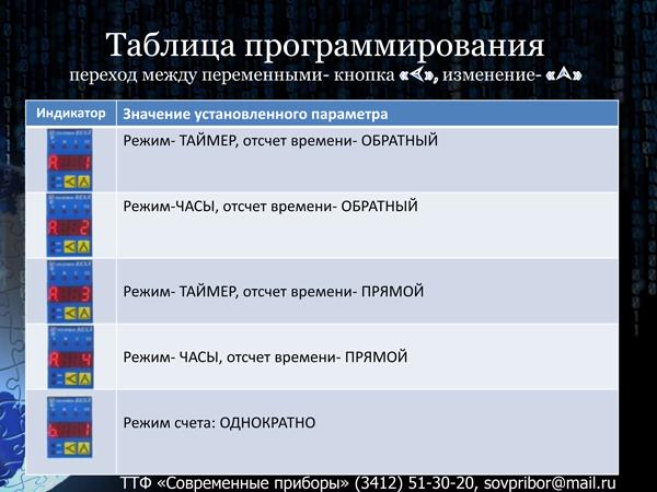 Документация на реле времени Веха-Д2 от ТТФ Современные приборы