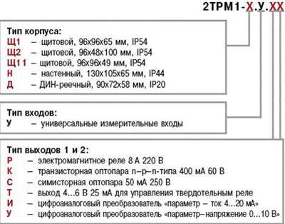 Модификации приборов от ООО Современные приборы в Ижевске