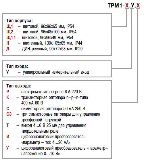 Схема заказа ТРМ1, модификации от ООО Современные приборы