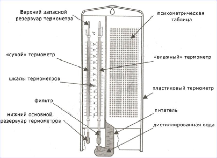 Влагомеры, гигрометры от ООО Современные приборы в городе Ижевск